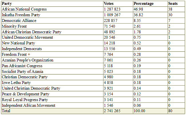 South africa 1994 election turnout