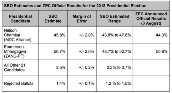 ZESN's Sample-based observation presidential results projection, 3 Aug 2018